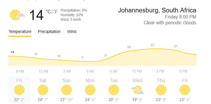 south-africa-temperature-google-search