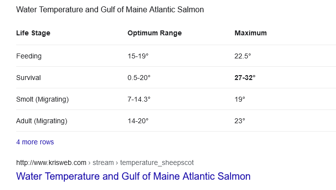 water temperature salmon can live